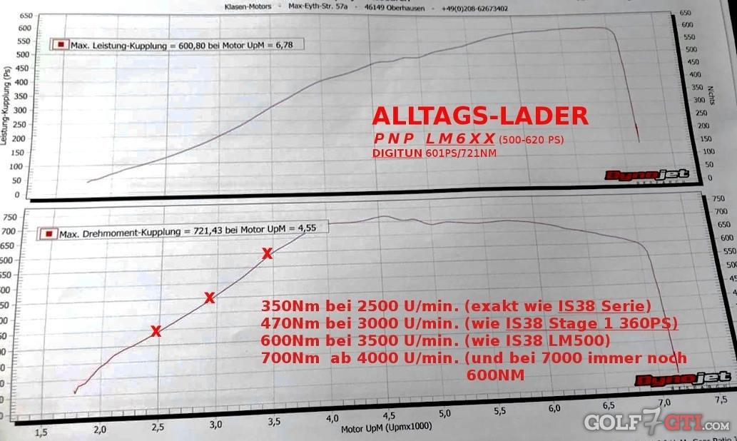 upgrade turbolader pnp lm500 ladermanufaktur golf 7. Black Bedroom Furniture Sets. Home Design Ideas
