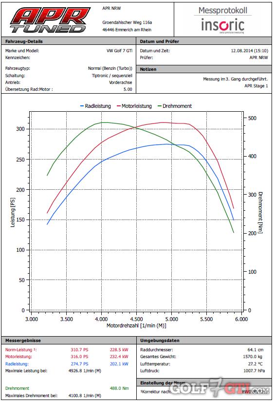 Leistungsmessung auf pr fst nden golf 7 gti community for Exterieur licht und sichtpaket